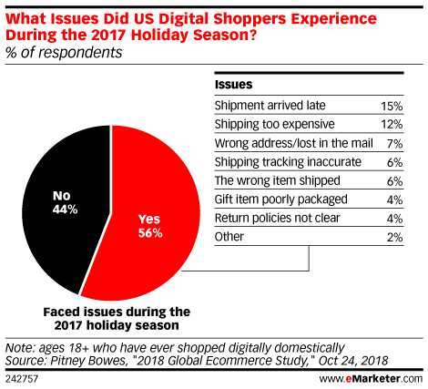 Some Holiday Gift Buyers Are Left Disappointed Post-Purchase