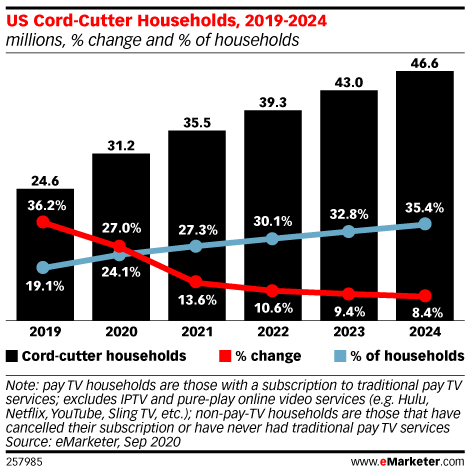 US Pay TV Suffers Historic Cord-Cutting