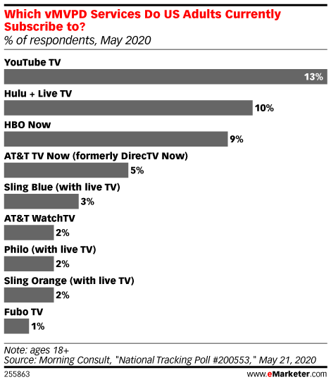 The Tech Giants Are Coming for Your TV
