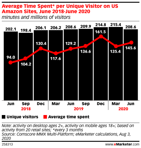 Amazon Tripled Its Revenue Growth, Pinterest Q3 Results, and Walmart's Ecommerce Labs