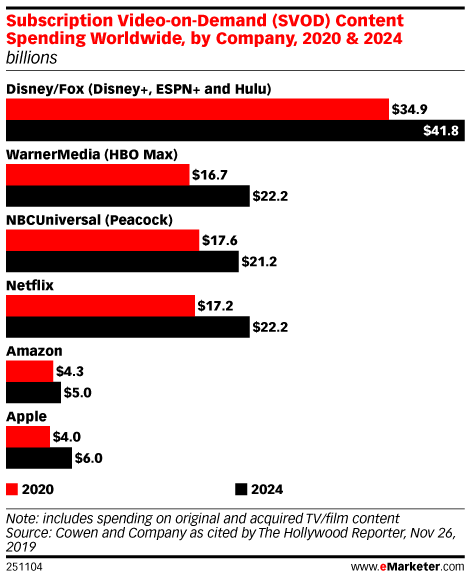 Is Disney+'s Initial Success Sustainable?