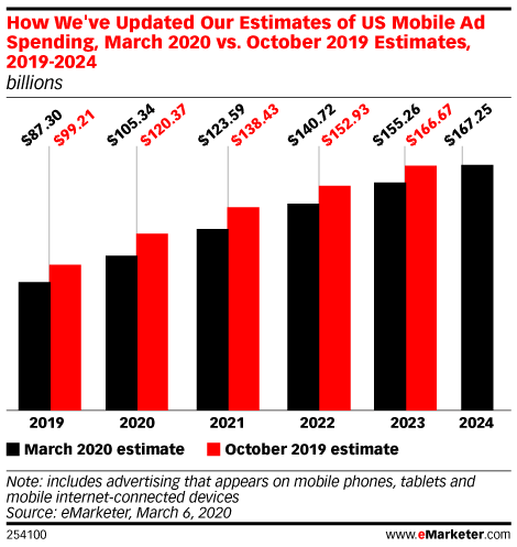 US Mobile Ad Spend in 2019 Was Lower than Previously Estimated