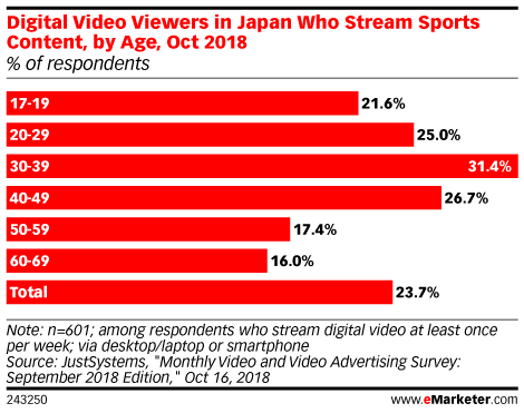 Podcast | Sports Streaming in APAC
