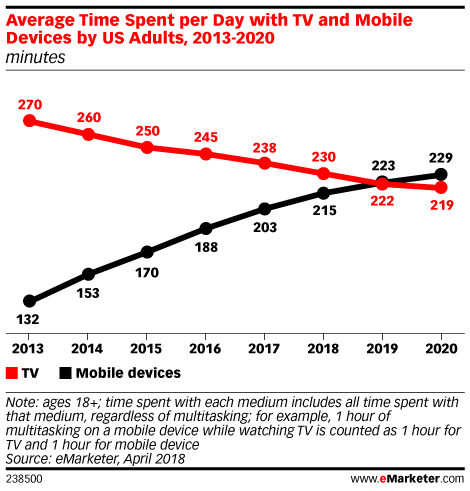 Mobile Soon to Pass TV in Time Spent