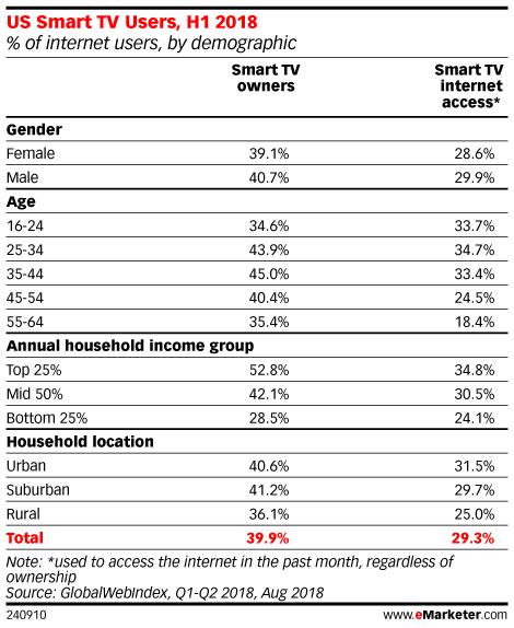 How Many Households Own a Smart TV?