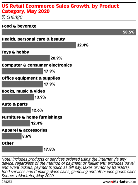Food and Beverage Will See Biggest Gains in Retail Ecommerce Sales Growth This Year