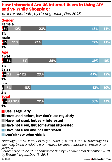 Retailers and Shoppers Are on Totally Different Pages About Tech