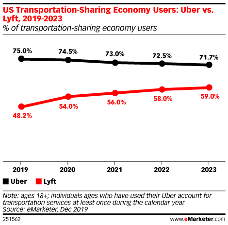Lyft Will Take User Share from Uber Through 2023