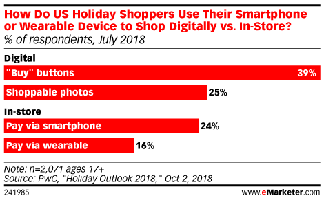 Holiday Shopping Could Be More Social This Year