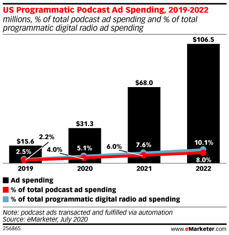 US Programmatic Podcast Ad Spending Will Double in 2020