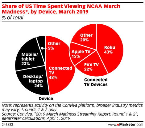 Podcast | Hoop Streams: How March Madness Plays Out on TV and Video