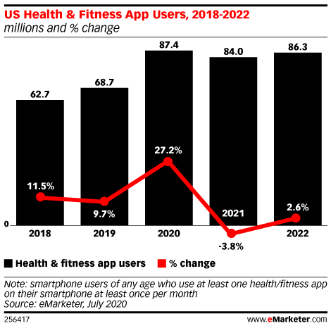 The Number of Health and Fitness App Users Increased 27% from Last Year