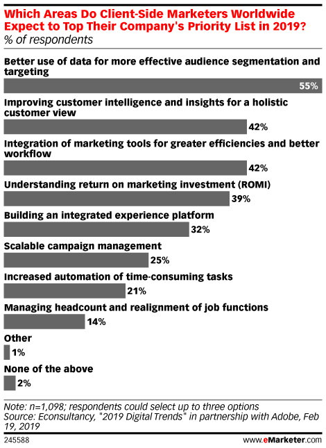 Awash in Data, Marketers Still Find Ad Targeting Capabilities Lacking