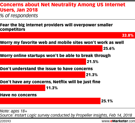 What's Next for Net Neutrality?