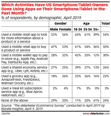 How Mobile and Social Figure into Gen X Shopping