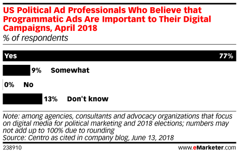 Political Advertisers Will Lean on Programmatic During Midterms