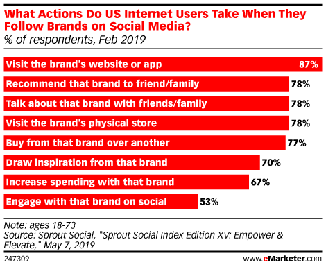 Want to Bring Customers In-Store? Get Them to Follow You on Social Media