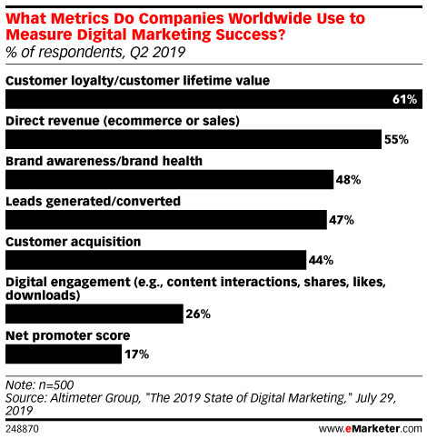 What eMarketer Analysts Expect in 2020 with Nicole Perrin: Is Digital Measurable?