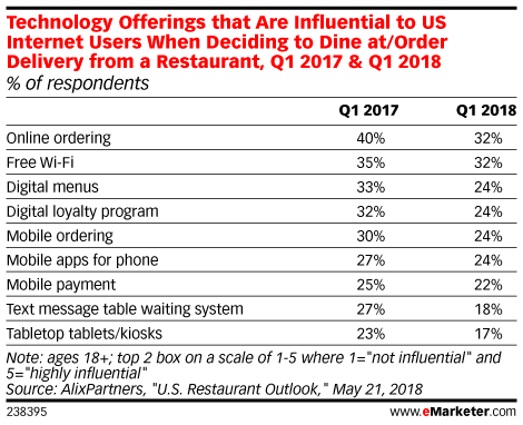 Consumers Don't Have Much of an Appetite for Restaurant Tech
