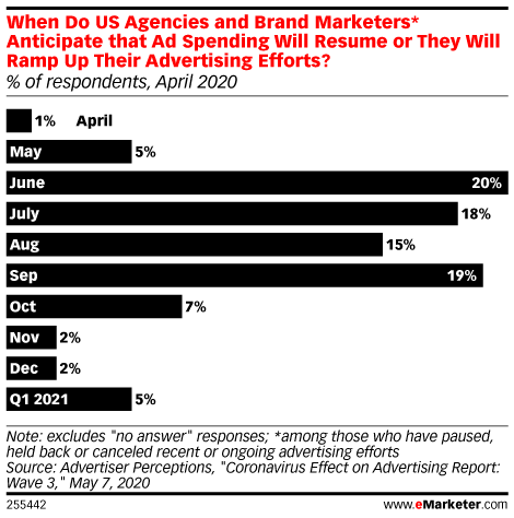 The Ad Platform: What's Coming for US Digital Ad Spending in H2?