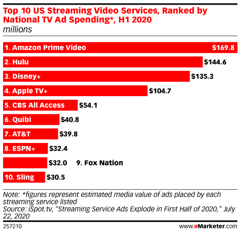 Streaming Services Spend Heavily on Marketing amid Pandemic