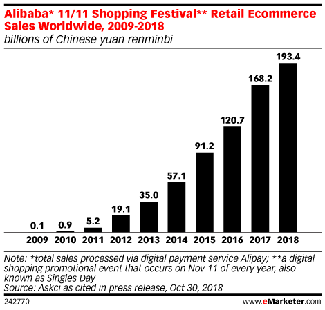 Alibaba Is Counting on Lazada and New Technologies to Grow Singles' Day