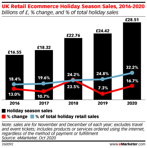 UK retailer returns strategies will be tested this holiday season