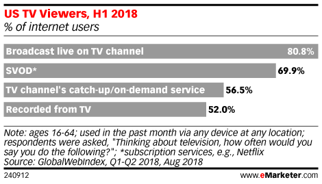 What's Driving Subscription OTT Growth?
