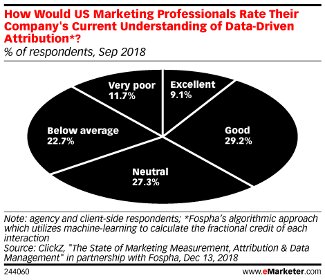 Fewer than 10% of US Marketers Think Their Company's Attribution Knowledge Is Excellent