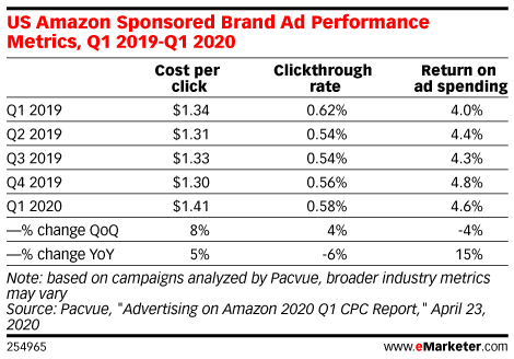 Ad Spending Surged for Amazon in Q1 as Shoppers Stocked Up