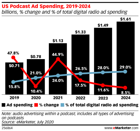 Podcasting Is a Bright Spot amid Declining Digital Radio Spending
