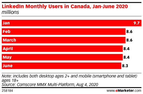 Despite a Pandemic-Driven Decline in Usage, LinkedIn Is in a Premium Position for Canada's B2B Marketers