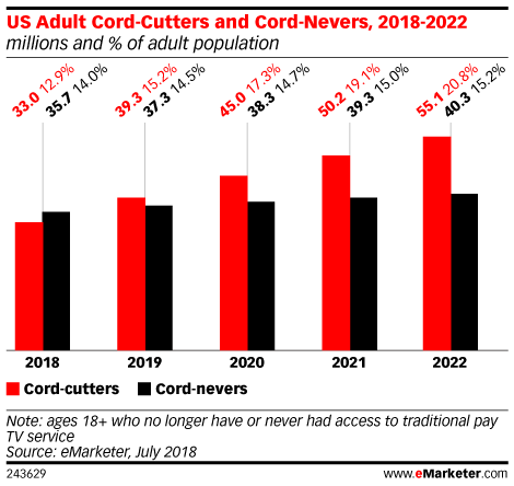 Podcast | How Cord-Cutters Are Reshaping the Pay TV Landscape