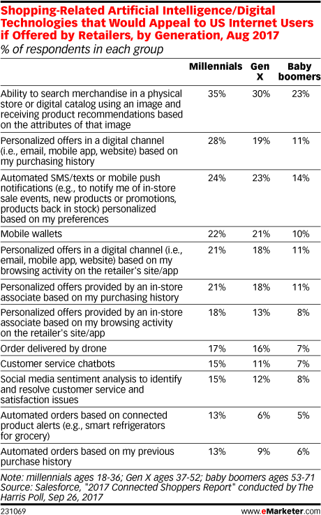 New eMarketer Report Explores How Tech Is Expanding What a Retailer's App Can Deliver