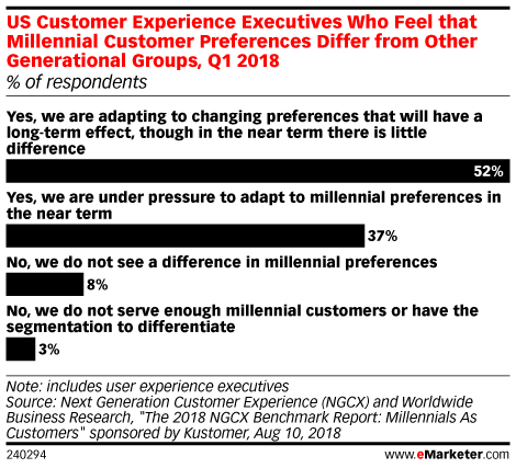 Customer Experience Execs Adapting to Millennial Expectations