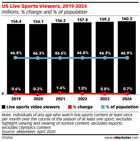What Happens Now that Live Sports Are Coming Back?