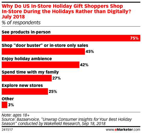 Millennials Browse In-Store, but Buy Online