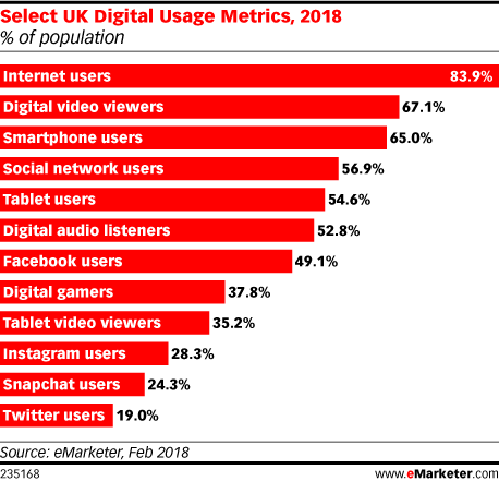 Consumers in the UK Are Watching More Digital Video Content