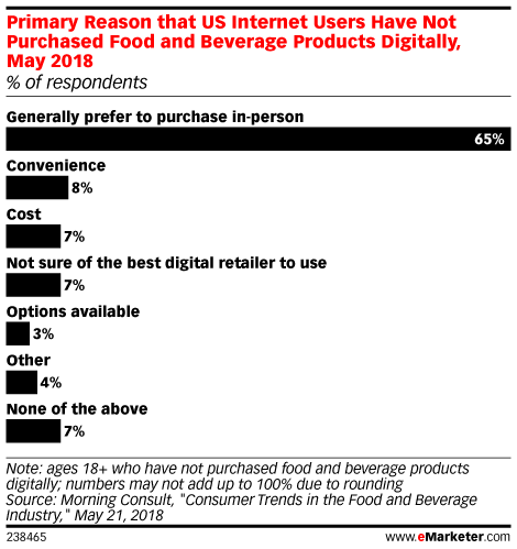 Many Consumers Still Prefer to Shop for Groceries In-Store