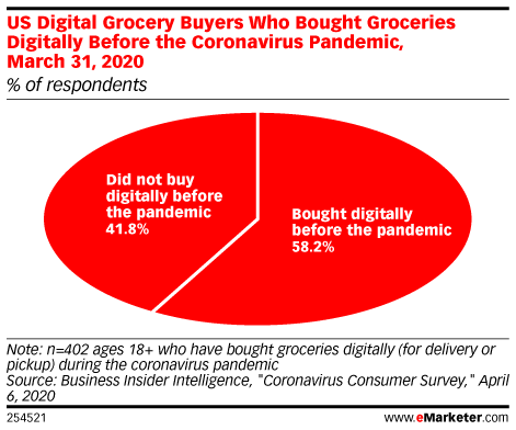 Mobile Shopping Gains Are Likely to Stick in the Future