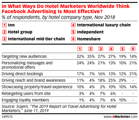 Facebook Continues to Be Hotel Marketers' Most Effective Targeting Tool