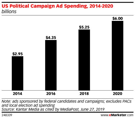 Political Ad Spend to Reach $6 Billion for 2020 Election