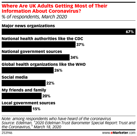 In Crisis, UK Consumers Trust Established Organizations for Information