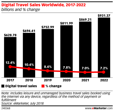 In China, Millennials Are Driving Digital Travel Sales