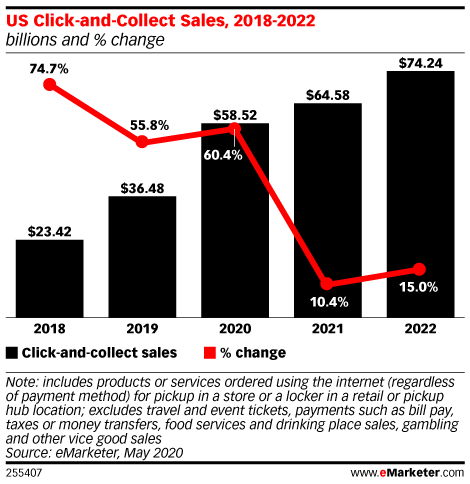 Click-and-Collect Sales will Jump 60% As Demand for Frictionless Commerce Accelerates