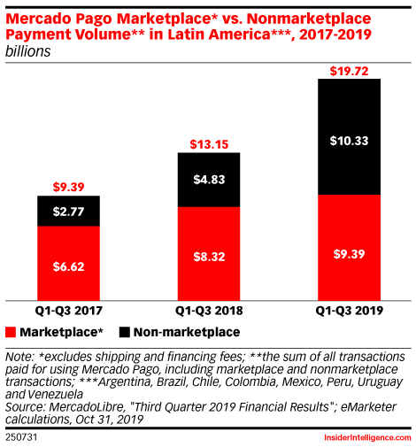 How Mercado Pago Is Reshaping Mobile Payments in Latin America