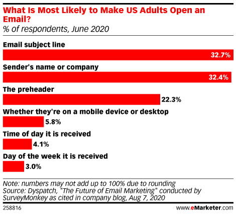 What makes a best-in-class email program, Nielsen's ID graph, and measuring video ads
