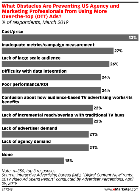 Connected TV Ad Spend Is Growing, but There Are Still Plenty of Challenges