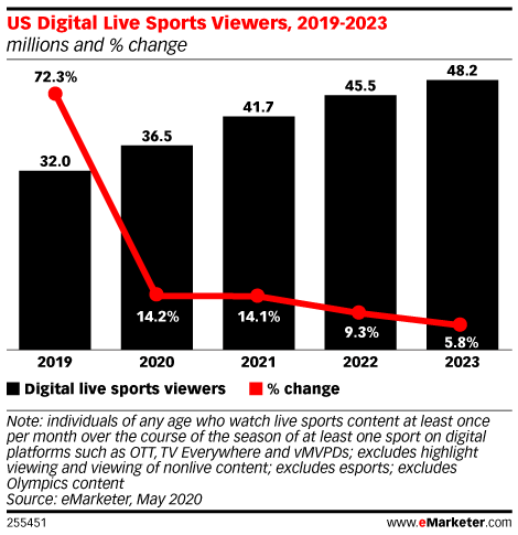 In the US, People Are Switching to Digital for Live Sports Viewing