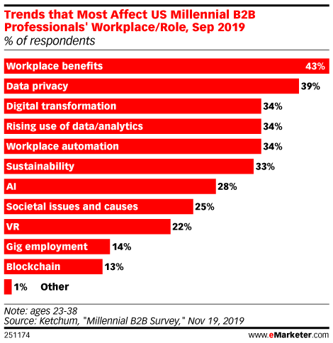 What eMarketer Analysts Expect in 2020 with Jillian Ryan: B2B Looks Different